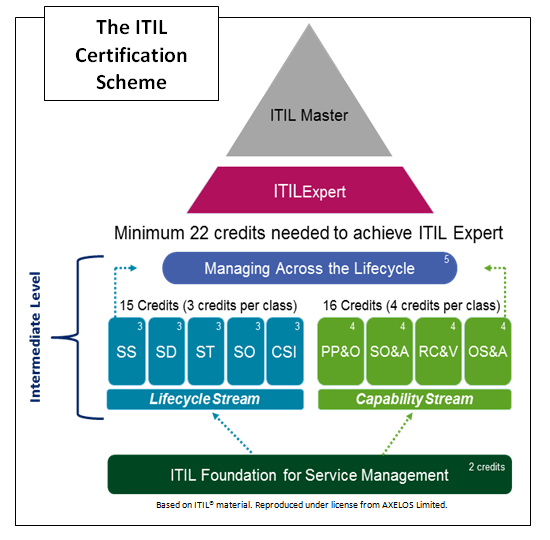 itil v2 foundation certification Ex0-101 itil foundation itil v2 quiz the itil (information technology infrastructure library) is a series of five core volumes which provide a set of practices for it service management.